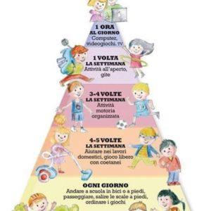 La piramide dell'attività motoria